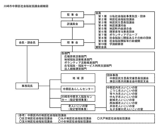 川崎市中原区社会福祉協議会組織図